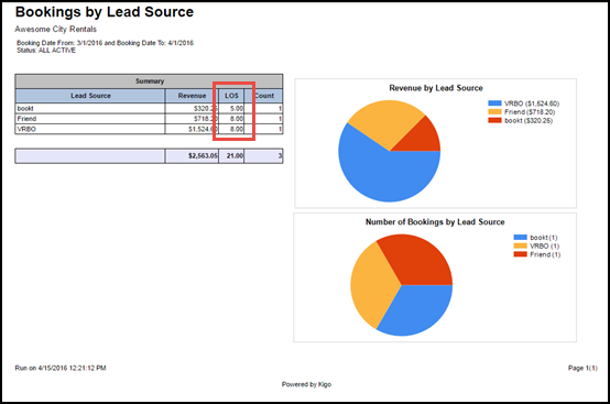 Bookings by Lead Source Report